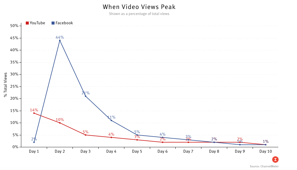 content video strategy